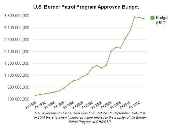 graph showing steep growth in Border Patrol budget, from ~$200 million in 1990 to ~$3.5 billion in 2012