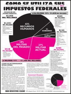 gráfico circular de War Resisters League